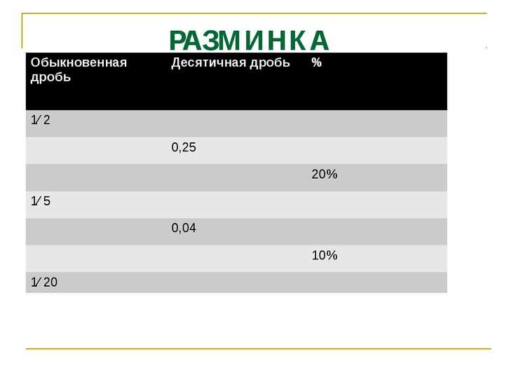 РАЗМИНКА 0,5 50% 1/4 25% 0,2 1/5 0,2 20% 1/25 4% 0,1 1/10 0,05 5% Обыкновенна...