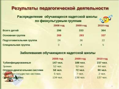 * Распределение обучающихся кадетской школы по физкультурным группам 2008 год...