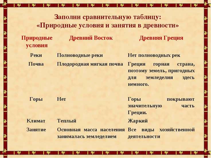 Заполни сравнительную таблицу: «Природные условия и занятия в древности» Прир...