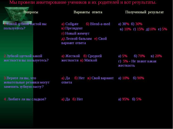 Мы провели анкетирование учеников и их родителей и вот результаты. Вопросы Ва...