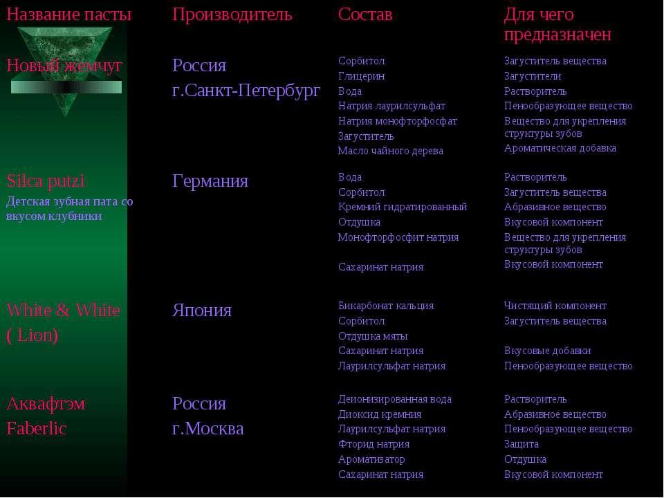 Название пасты Производитель Состав Для чего предназначен Новый жемчуг Россия...