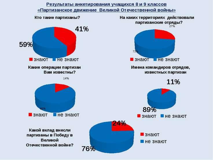 Результаты анкетирования учащихся 8 и 9 классов «Партизанское движение Велико...
