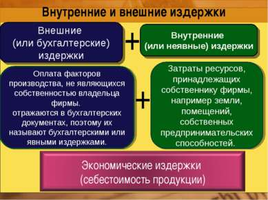 Внутренние и внешние издержки Внутренние (или неявные) издержки Затраты ресур...