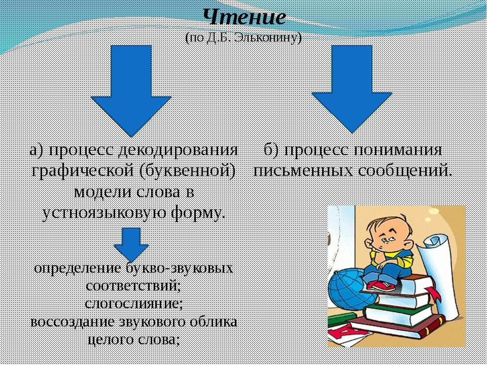 Чтение (по Д.Б.Эльконину) а) процесс декодирования графической (буквенной) мо...
