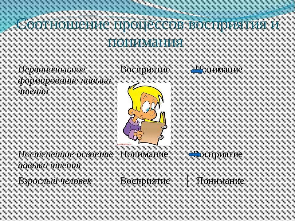 Соотношение процессов восприятия и понимания Первоначальноеформирование навык...