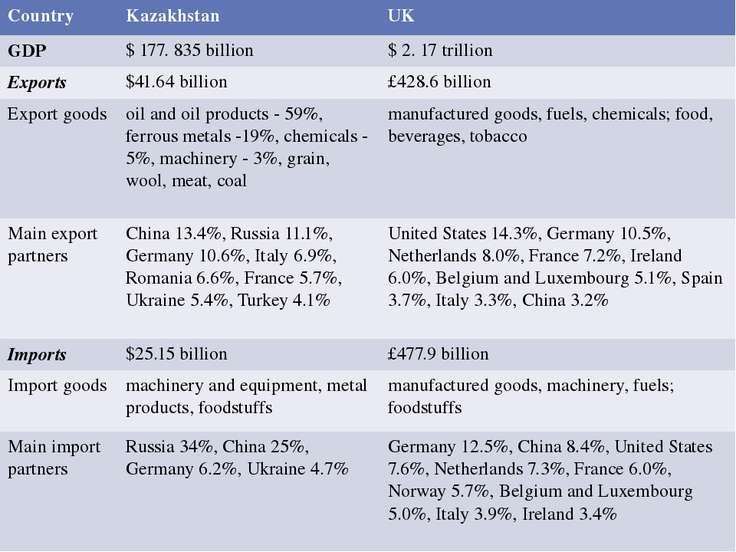 Country Kazakhstan UK GDP $ 177. 835 billion $2. 17 trillion Exports $41.64 b...