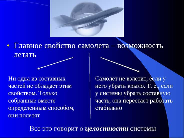 Главное свойство самолета – возможность летать Ни одна из составных частей не...