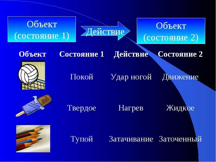 Объект (состояние 1) Объект (состояние 2) Действие Объект Состояние 1 Действи...