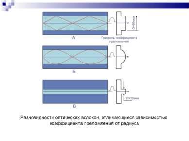Разновидности оптических волокон, отличающиеся зависимостью коэффициента прел...