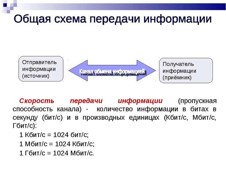 Отправитель информации (источник) Получатель информации (приёмник) Скорость п...
