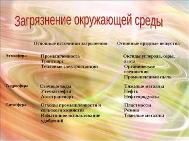 Основные источники загрязнения Основные вредные вещества Атмосфера Промышле...
