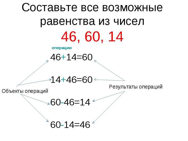 Составьте все возможные равенства из чисел 46, 60, 14 46+14=60 14+46=60 60-46...
