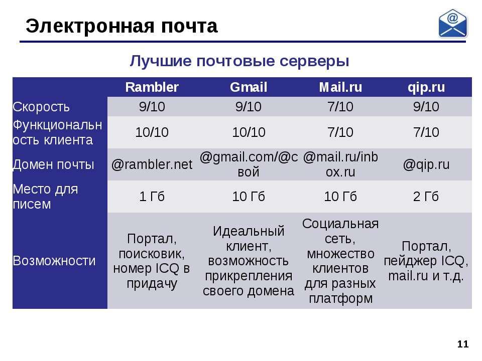 * Электронная почта Лучшие почтовые серверы  Rambler Gmail Mail.ru qip.ru С...