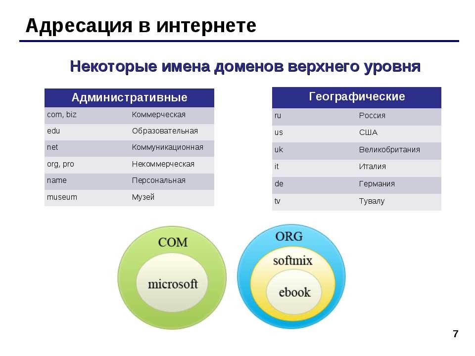 * Адресация в интернете Некоторые имена доменов верхнего уровня Административ...