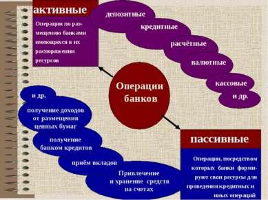 Операции банков активные Операции по раз-мещению банками имеющихся в их распо...