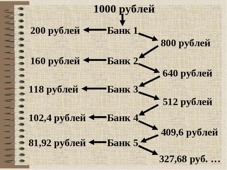 1000 рублей Банк 1 800 рублей 200 рублей Банк 2 640 рублей 160 рублей Банк 3 ...