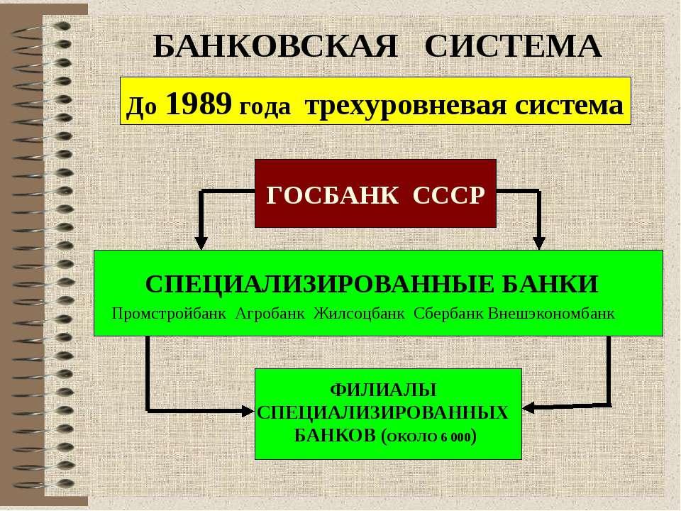 БАНКОВСКАЯ СИСТЕМА До 1989 года трехуровневая система ГОСБАНК СССР Промстройб...