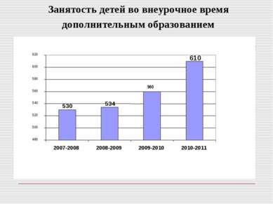 Занятость детей во внеурочное время дополнительным образованием