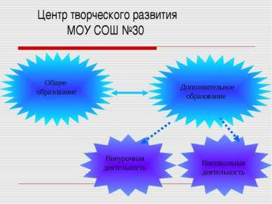 Центр творческого развития МОУ СОШ №30 Общее образование Дополнительное образ...