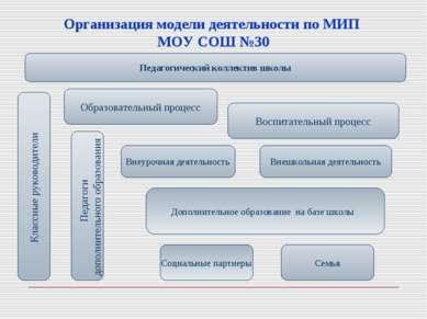 Организация модели деятельности по МИП МОУ СОШ №30 Социальные партнеры Педаго...
