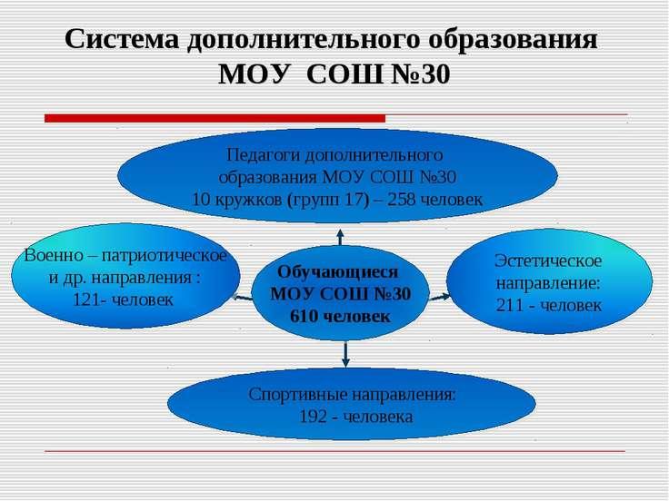 Система дополнительного образования МОУ СОШ №30