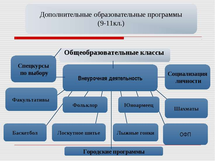 Дополнительные образовательные программы (9-11кл.) Общеобразовательные классы...