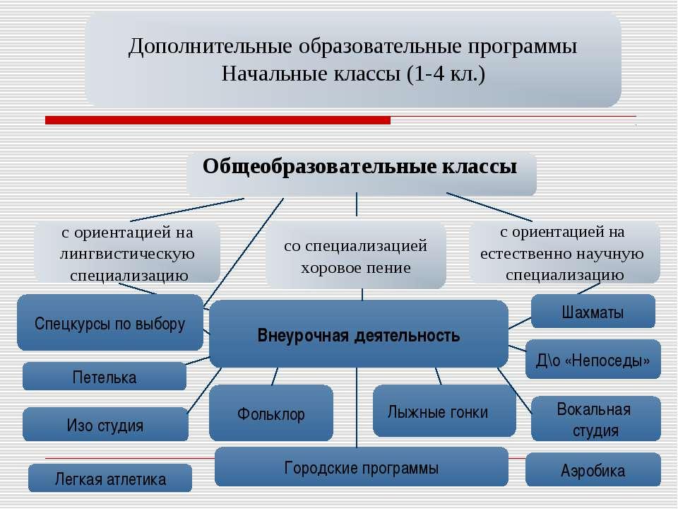Дополнительные образовательные программы Начальные классы (1-4 кл.) Общеобраз...