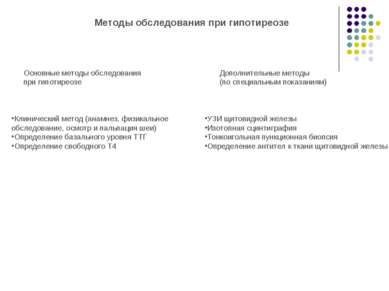 Методы обследования при гипотиреозе Основные методы обследования при гипотире...