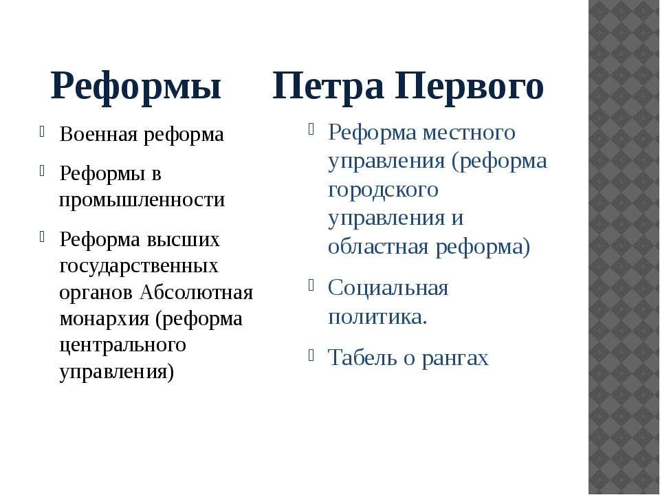 Реформы Петра Первого Военная реформа Реформы в промышленности Реформа высших...