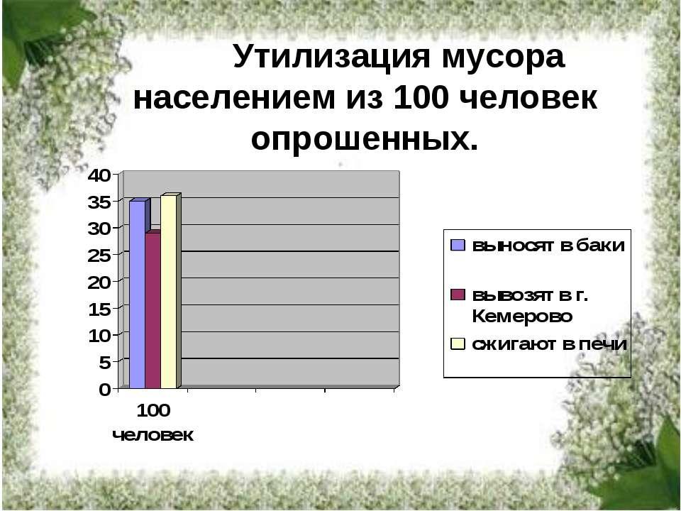Утилизация мусора населением из 100 человек опрошенных.