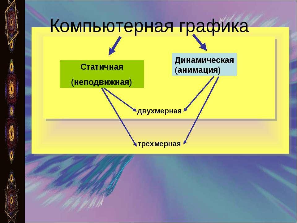 Компьютерная графика Статичная (неподвижная) Динамическая (анимация) двухмерн...