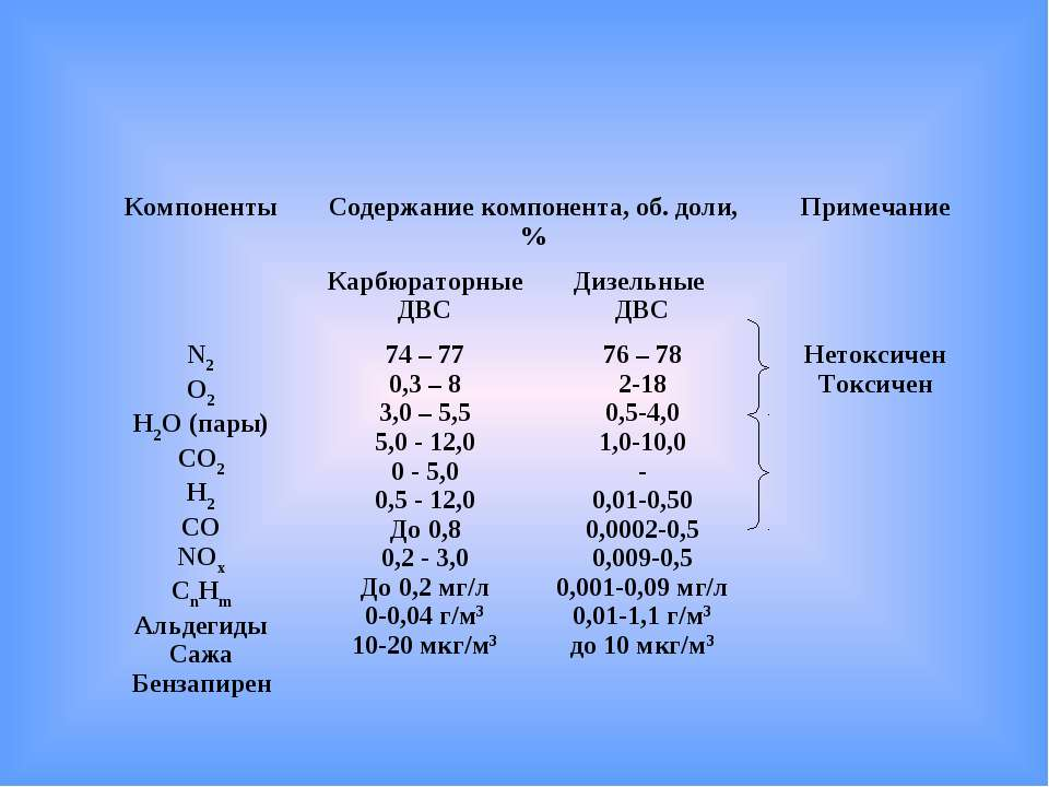 Компоненты Содержание компонента, об. доли, % Примечание Карбюраторные ДВС Ди...