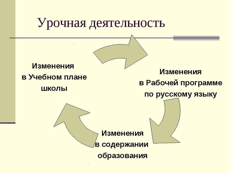Урочная деятельность Изменения в содержании образования Изменения в Учебном п...