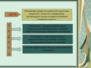 Знакомство с научно-методическими, психологическими подходами к понятию лично...