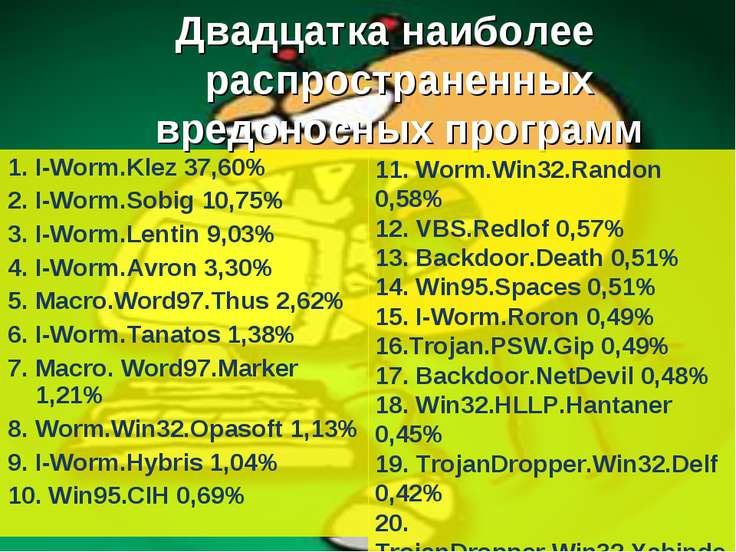1. I-Worm.Klez 37,60% 2. I-Worm.Sobig 10,75% 3. I-Worm.Lentin 9,03% 4. I-Worm...