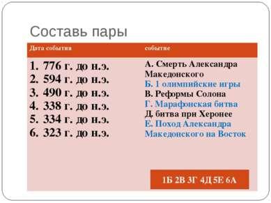 Составь пары 1Б 2В 3Г 4Д 5Е 6А Дата события событие 776 г. до н.э. 594 г. до ...