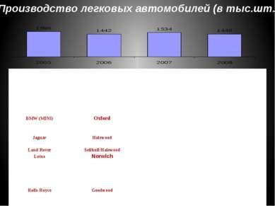 Производство легковых автомобилей (в тыс.шт.) Торговые марки легковых автомоб...