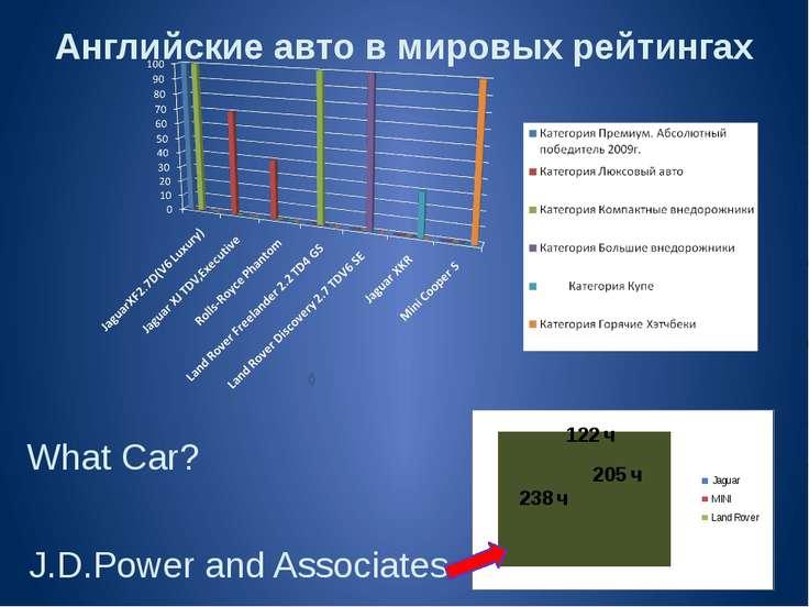 Английские авто в мировых рейтингах What Car? J.D.Power and Associates