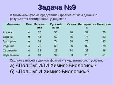 Задача №9 В табличной форме представлен фрагмент базы данных о результатах те...