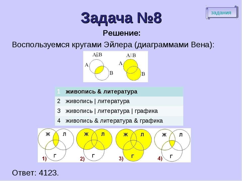 Задача №8 Решение: Воспользуемся кругами Эйлера (диаграммами Вена): Ответ: 41...