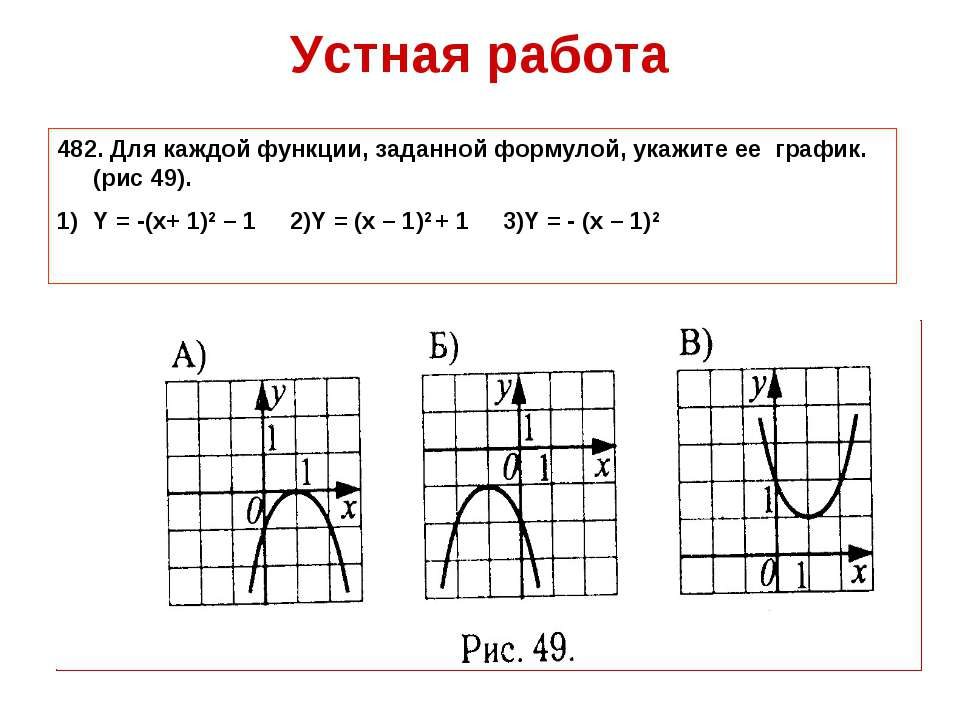 Устная работа 482. Для каждой функции, заданной формулой, укажите ее график. ...