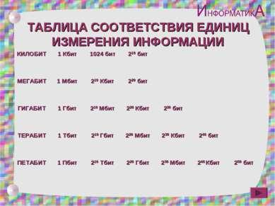 ТАБЛИЦА СООТВЕТСТВИЯ ЕДИНИЦ ИЗМЕРЕНИЯ ИНФОРМАЦИИ