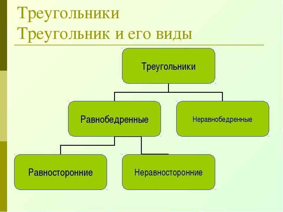 Треугольники Треугольник и его виды