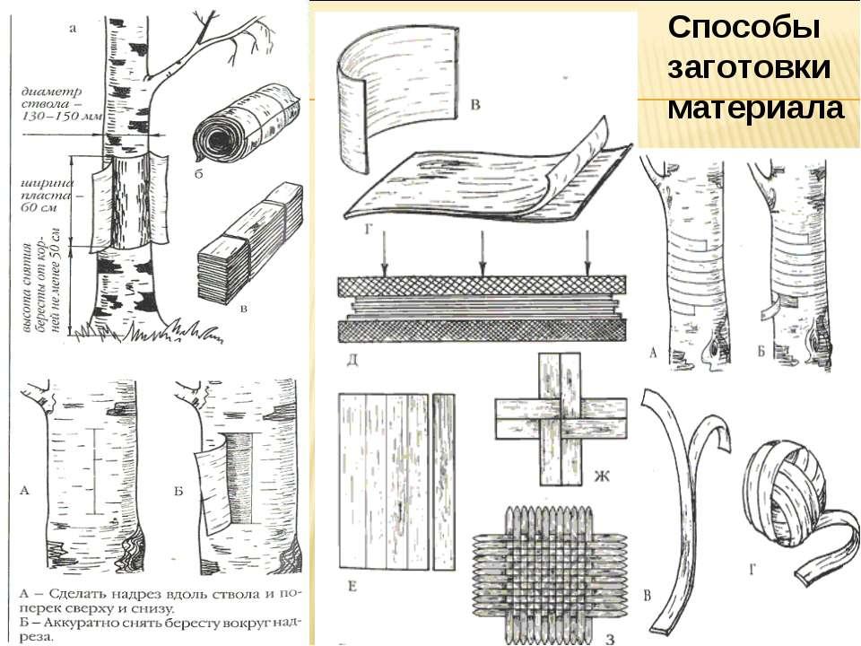 Способы заготовки материала
