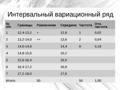 Интервальный вариационный ряд № п/п Границы Разнесение Середина Частота Отн. ...