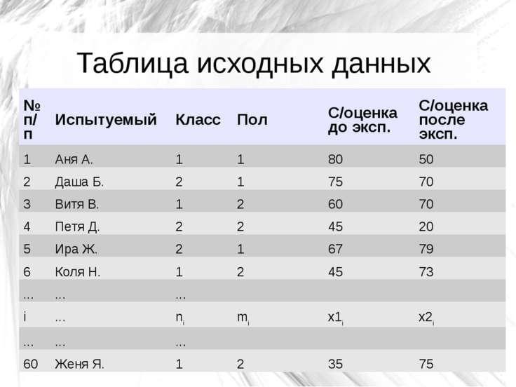 Таблица исходных данных № п/п Испытуемый Класс Пол С/оценка до эксп. С/оценка...