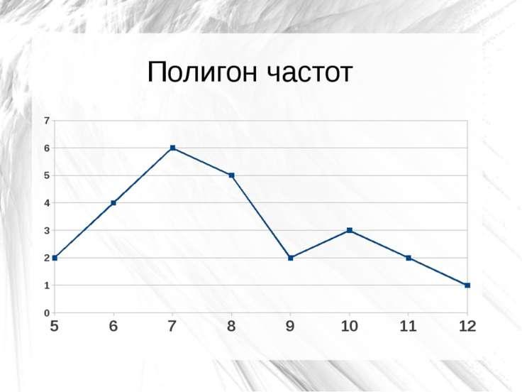 Полигон частот