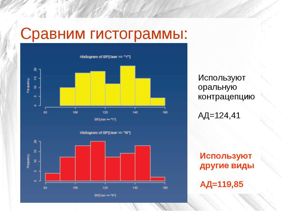 Сравним гистограммы: Используют оральную контрацепцию АД=124,41 Используют др...