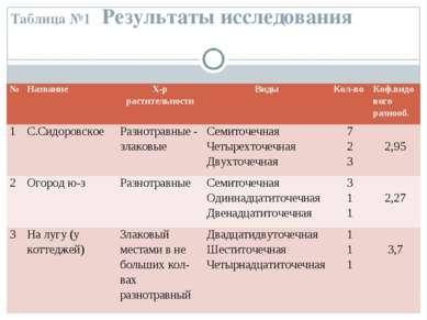 Таблица №1 Результаты исследования № Название Х-р растительности Виды Кол-во ...