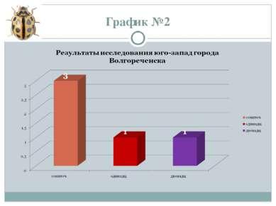 График №2